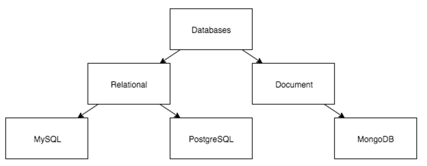 Tree structure in relational db's: theory and use in Symfony