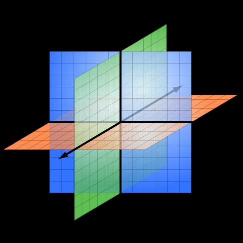 understanding axes